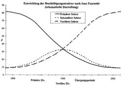 anteil dienstleistungssektor deutschland