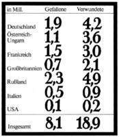 Opferzahlen 1. Weltkrieg
